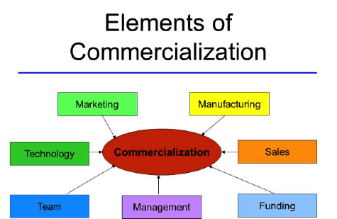 Elements of Commericalization